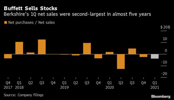 Buffett's Berkshire Gets More Cautious on Stocks and Buybacks