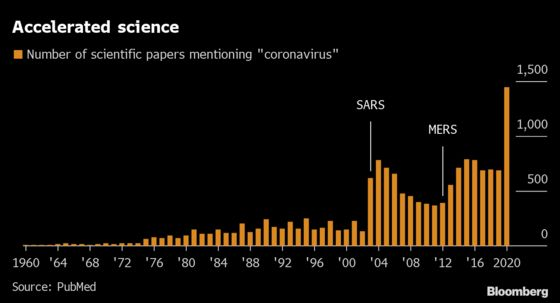 Virus Models Offer No Quick Fix for Panicked Leaders and Traders