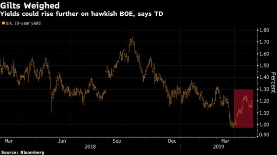 Bets Boosted for Bank of England Hike Signal asGilt Gloom Poised to Deepen