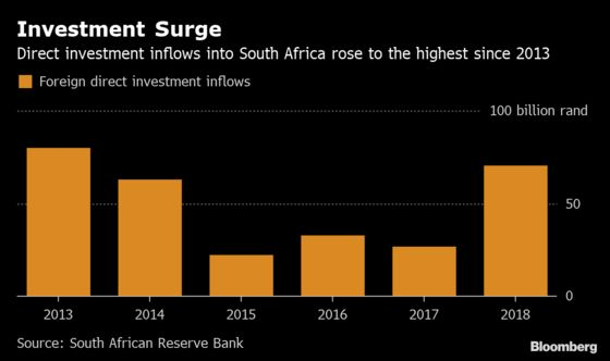 Ramaphosa Investment Drive Lifts South Africa FDI to 5-Year High