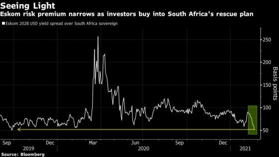Banks, Investor Push to Solve $32 Billion Eskom Debt Crisis