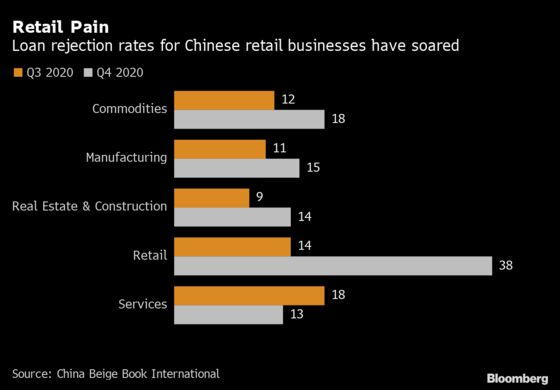 Chinese Retailers See Rise in Loan Rejections, Beige Book Says