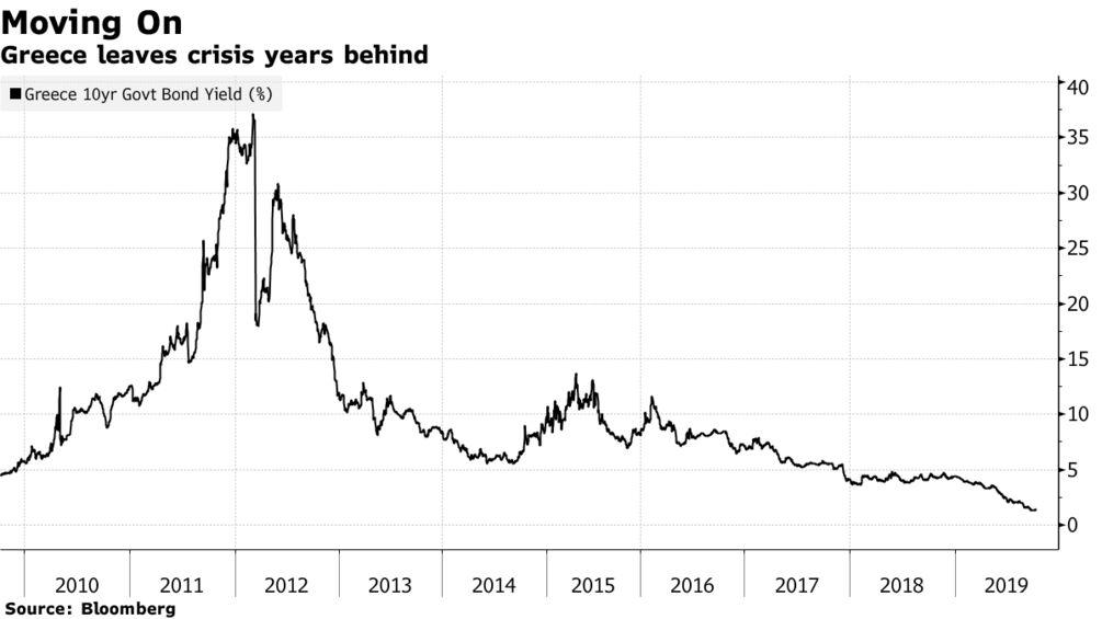 Greece leaves crisis years behind