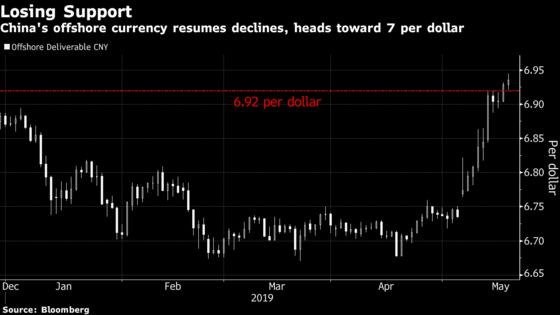 Offshore Yuan Smashing Support Level Brings Record Low in Sight