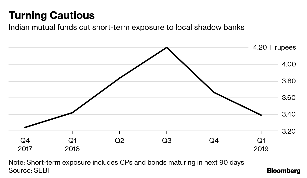 Shadow Banks Feel Sting as Indian Mutual Funds Cut Exposure