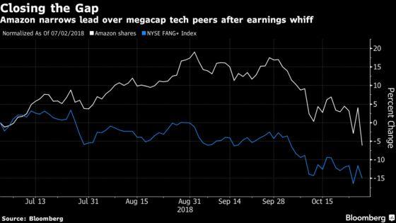Amazon's Bulls Unfazed While Shares Plummet on Forecast Miss