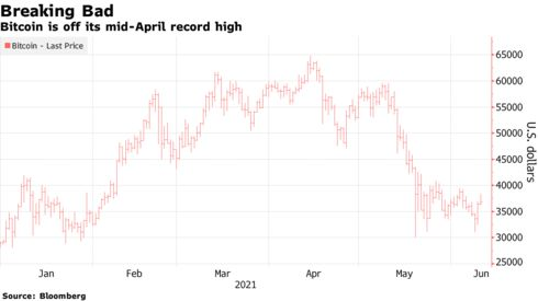 Bitcoin is off its mid-April record high