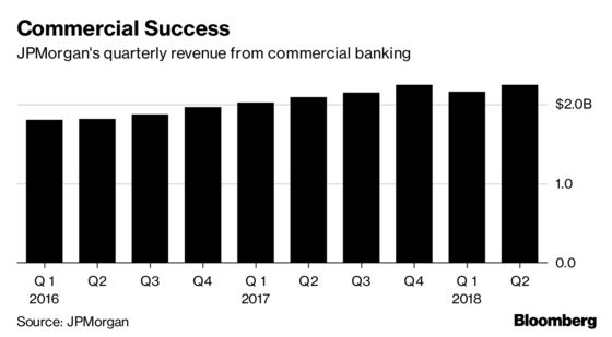 JPMorgan Is Planning toHirefor its Midsize Banking Push Abroad