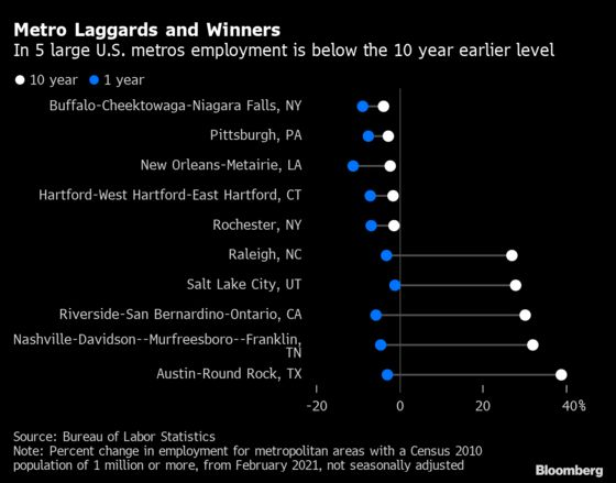 Largest Cities in U.S. Finally See Unemployment Rates Below 10%