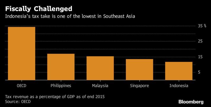 so sanh muc dong gop cac khoan thu tu thue trong gdp cua indonesia so voi cac nuoc khac. anh: bloomberg