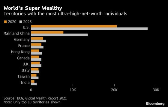 U.S. to Remain World's Ultra-Rich Hot Spot Even as China, India Surge