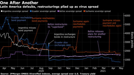 Six Sovereign Defaults in 13 Months Roil Latin American Markets