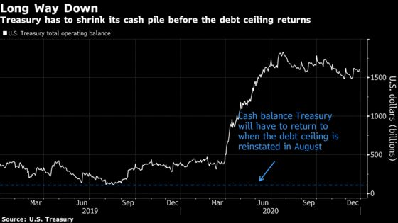Debt Ceiling May Affect Markets Long Before It's Reinstated