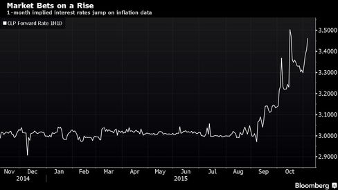1-month implied interest rates jump on inflation data
