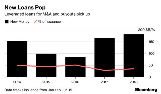 Buyout Leveraged Loans See Revival Ahead of `Gangbuster' Summer