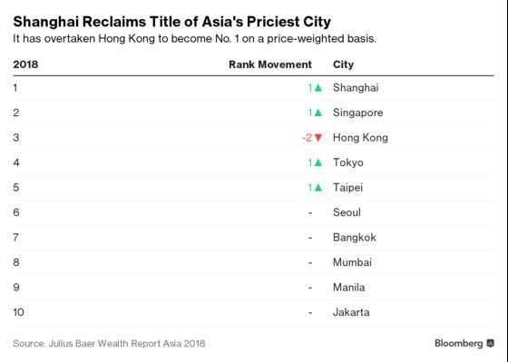 Where Rich Asians Pay the Most for a Luxury Lifestyle