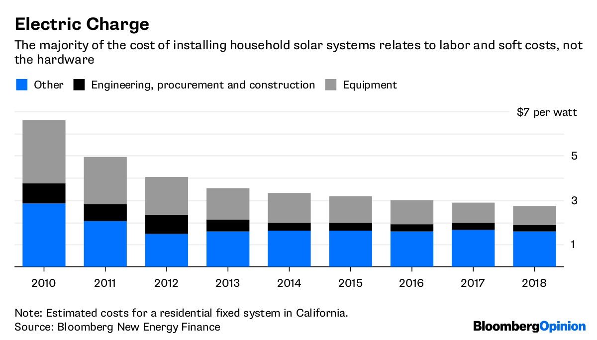 California Puts Solar On The Roof And Up For Grabs Bloomberg