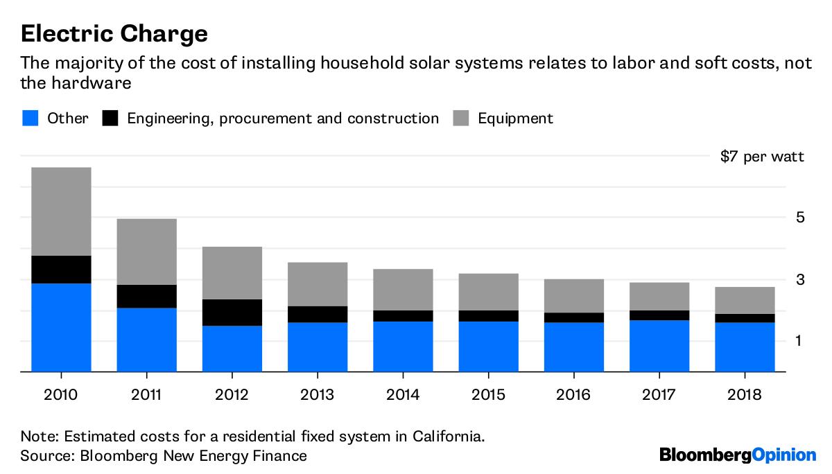 California Solar Mandate Puts More Pressure on Natural Gas