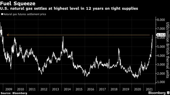 Natural Gas Crisis Pushes U.S.Pricesto Highest Since 2008