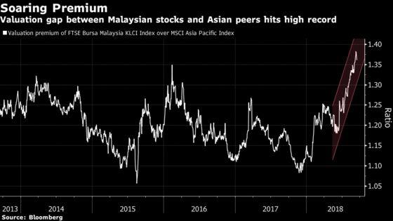 Fiscal Discipline Pushes Malaysia Stock Premium to Highest Ever