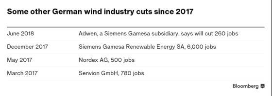 Sunset for Jobs in Germany's Wind Industry as Companies Shift Abroad