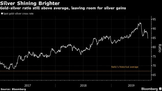 Silver Scramble Erupts on Gold Gains as Investors Play Catch-Up