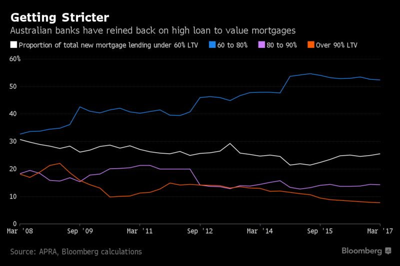 Moody's Downgrade Brings Australia's Home Loan Risks to Fore ...