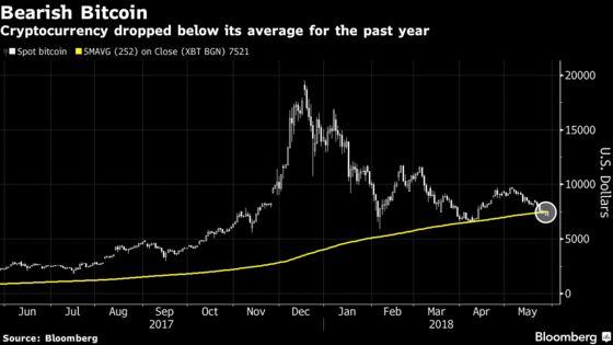 Bitcoin Heads Toward $7,000 as Pain Returns on Gloomy Technicals