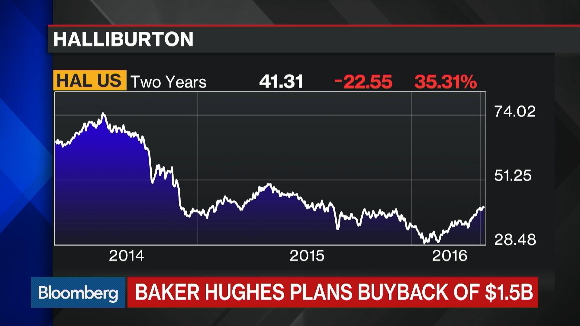 Baker Hughes Looks Past Halliburton Deal With Buyback Bloomberg