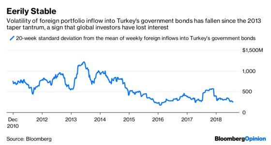Sick Turkey Contagion Won't Cause an Asian Crisis
