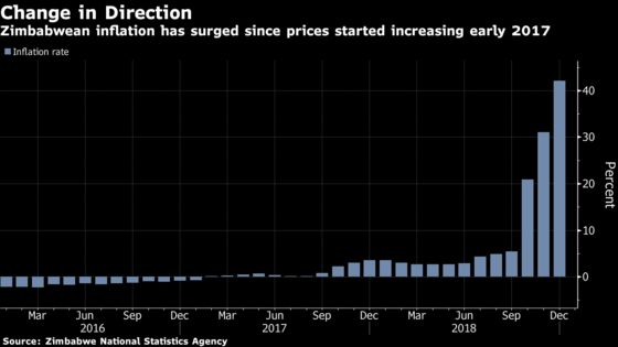 December Inflation Shock at 42.1% Adds to Zimbabwe's Woes