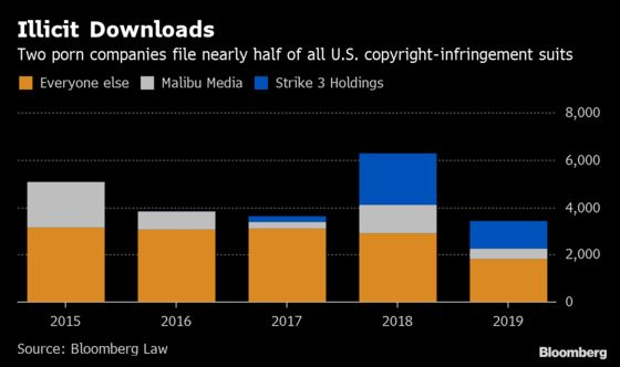 Porn Purveyors' Use of Copyright Lawsuits Has Judges Seeing Red
