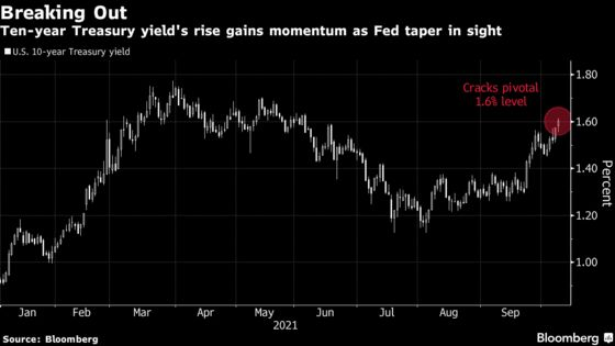 Glidepath to Higher Treasury Yields Gets Fuel as Inflation Brews