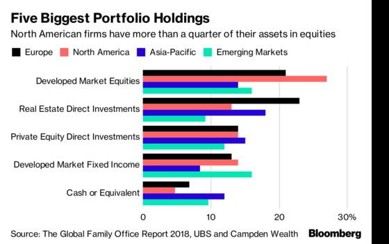 Ultra-Rich Families Ride Stocks Surge to Double Annual Gains