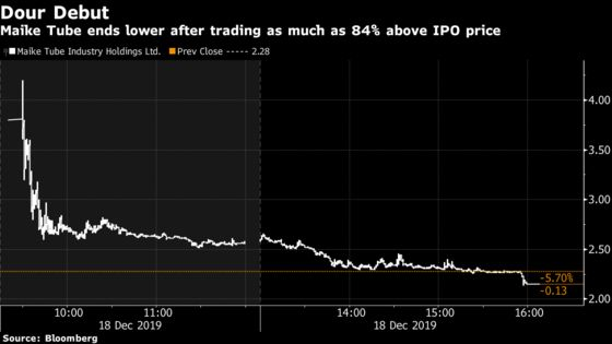 Hong Kong Sees Another Wild IPO Swing From 84% Gain to a Loss