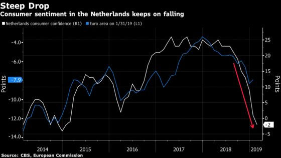Dutch Consumer Sentiment Drops to Lowest in Four Years