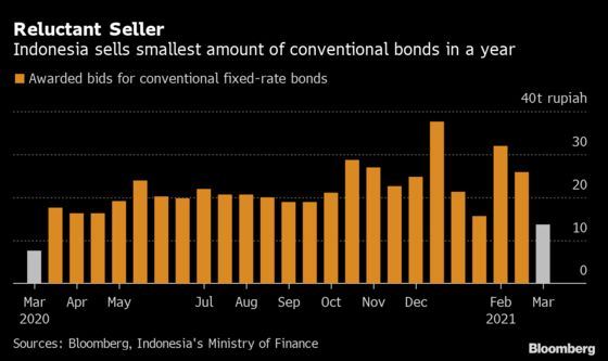 Cost of Treasuries-Led Rout Seen as Global Bond Sales Falter
