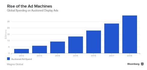 Rise of the Ad Machines