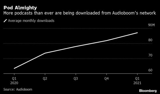 Amazon Adds Urgency to U.K. Podcast Startup's Search for Buyers