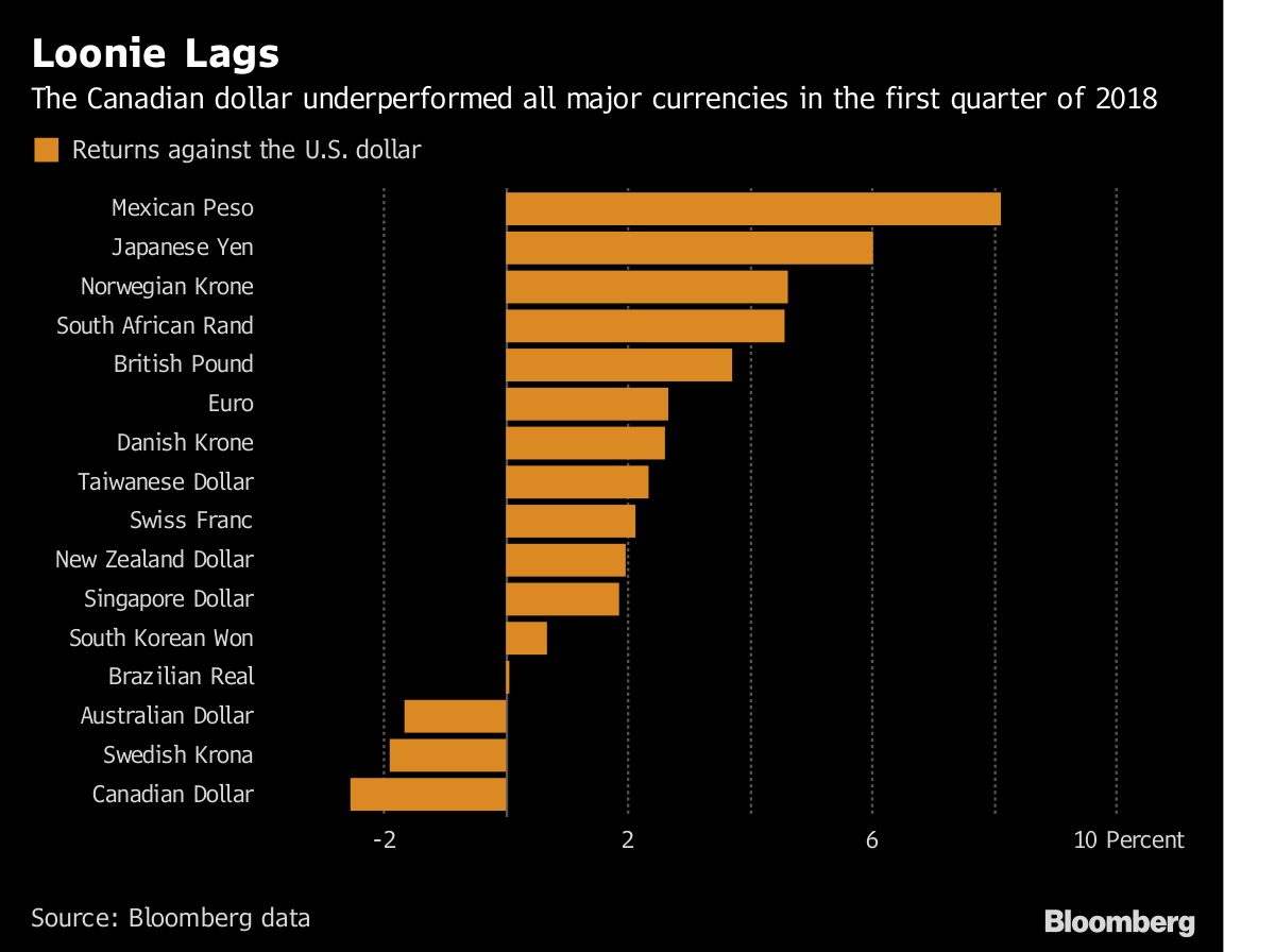 Source Bloomberg Data