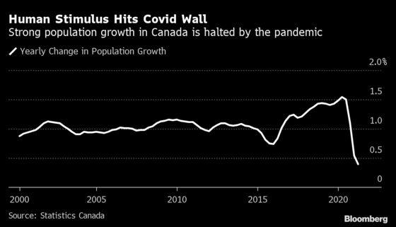 Canada Suffers Slowest Population Growth Since World War I