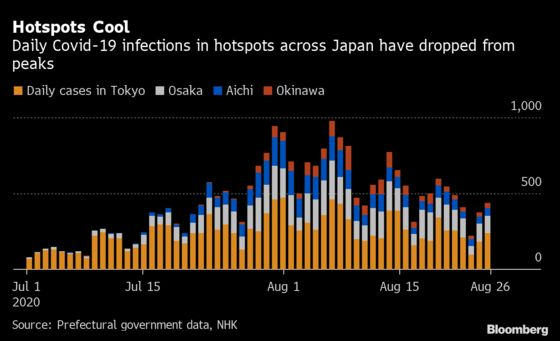 Japan's Virus Wave Is Easing Despite Lack of Government Action