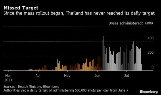 Thailand Turns to Chinese Vaccine as Astra Supply Falls Short