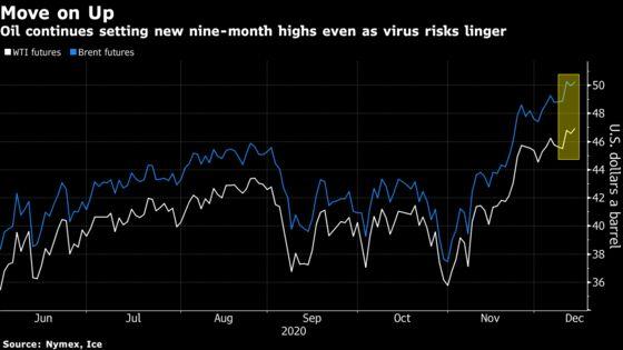 Oil Edges Higher Despite OPEC's Lower Demand View, Lockdowns