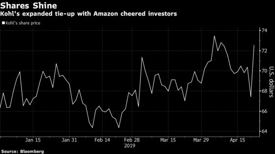 Kohl's Surges on Deal to Expand Amazon Ties in Return Policy