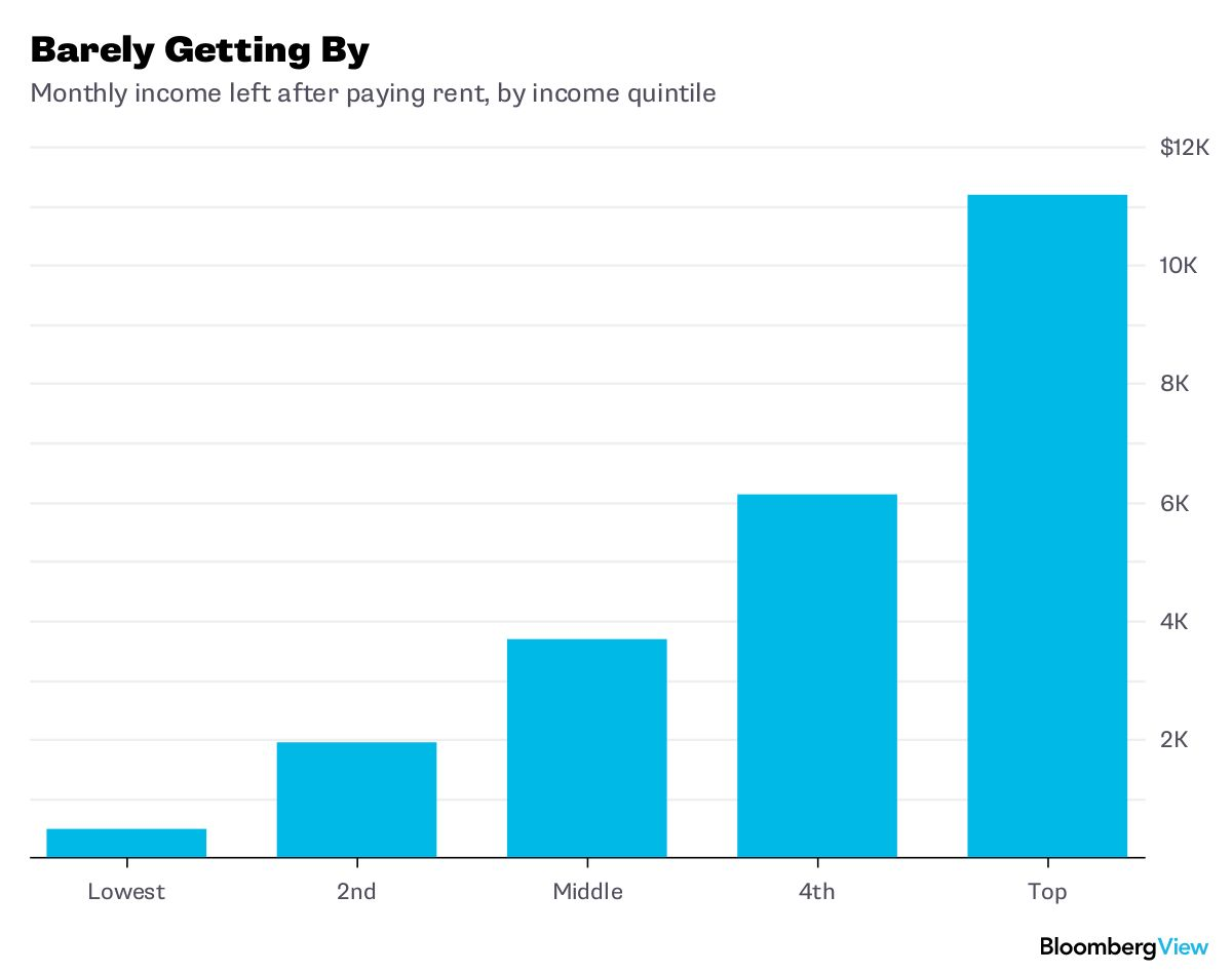 Rent for the Poor Really Is Too High - Bloomberg
