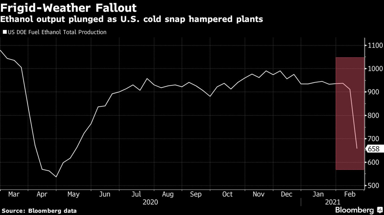 Ethanol output plunged as U.S. cold snap hampered plants