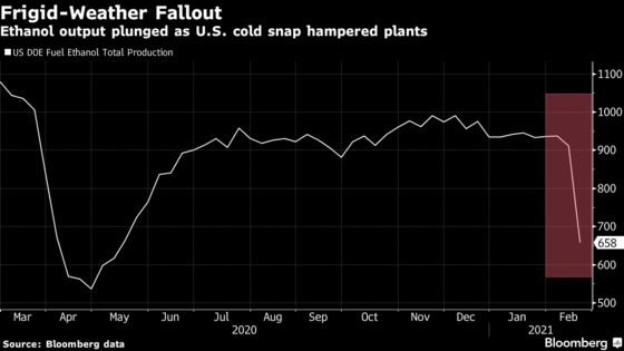 Ethanol Output Plunges Most on Record After U.S. Deep Freeze