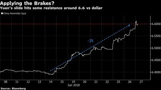 China's Yuan Pares Loss at Key Level as Local Bank Seen Buying