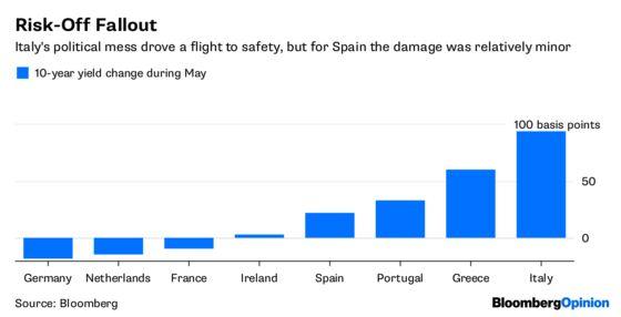 Spanish Bonds Prove It – Politics Isa Sideshow